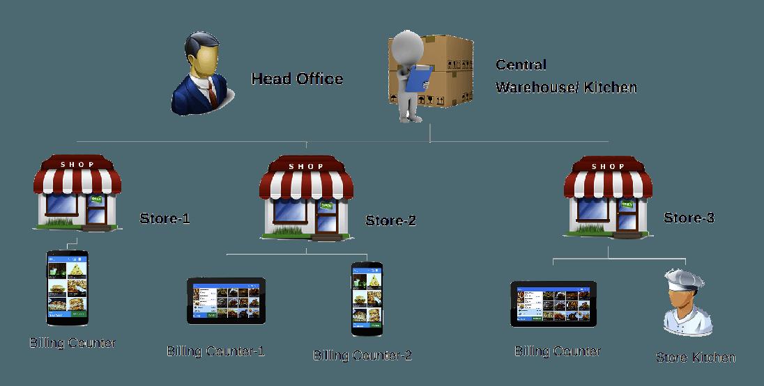 Multi store restaurant management software