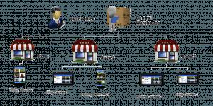 Retail Chain Management